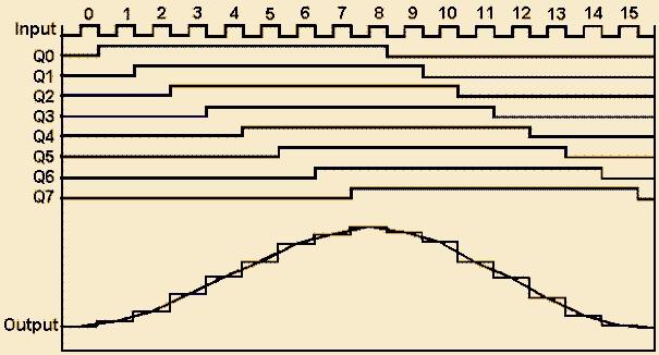 Генератор сигналов синусоидальной формы