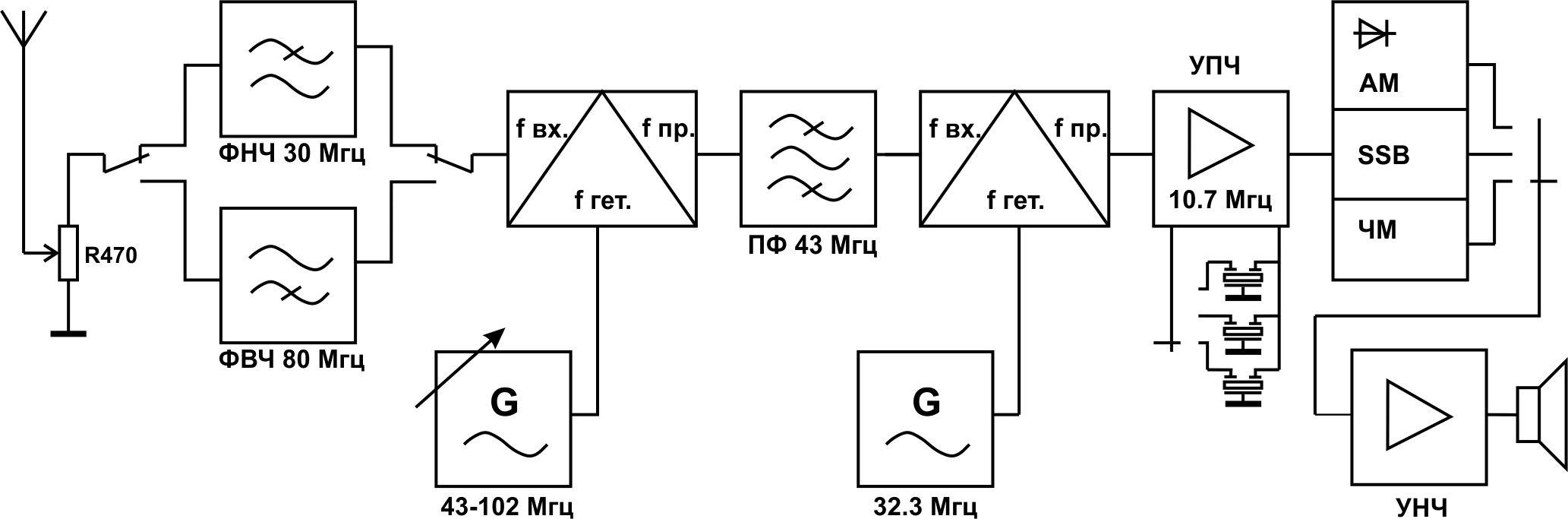 Приемник ssb сигналов супергетеродин