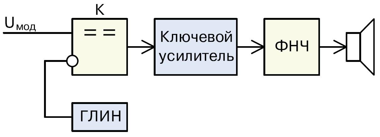 Функциональная схема усилителя класса D