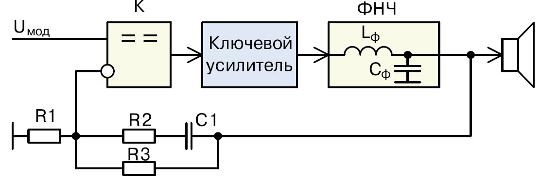 Структурная схема UcD-усилителя