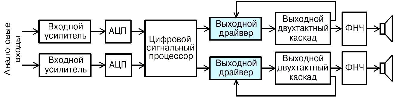 Структурная схема усилителя класса Т