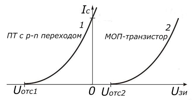 ВАХ обеднённых JFET и обогащённых MOSFET полевых транзисторов n-типа