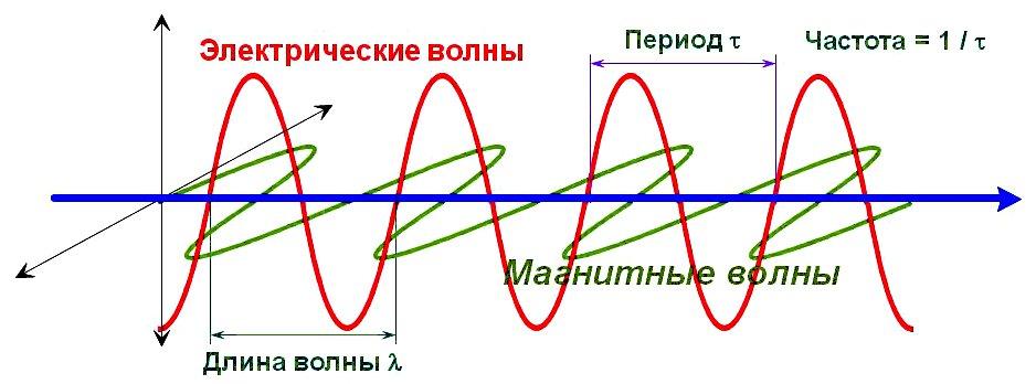 Длина, скорость и частота электромагнитной волны